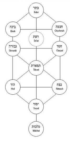 chart_sefirot